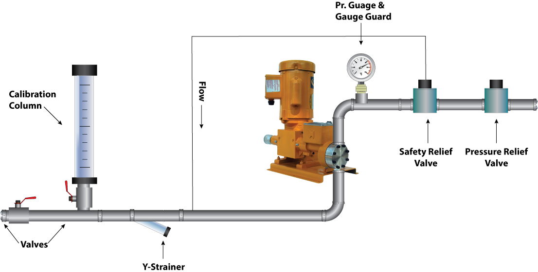 pump accessories diagram and system